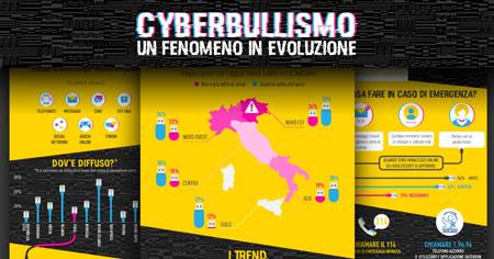 Cyberbullismo, un Fenomeno in Evoluzione in un'infografica