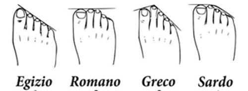 Che tipo di piede hai?